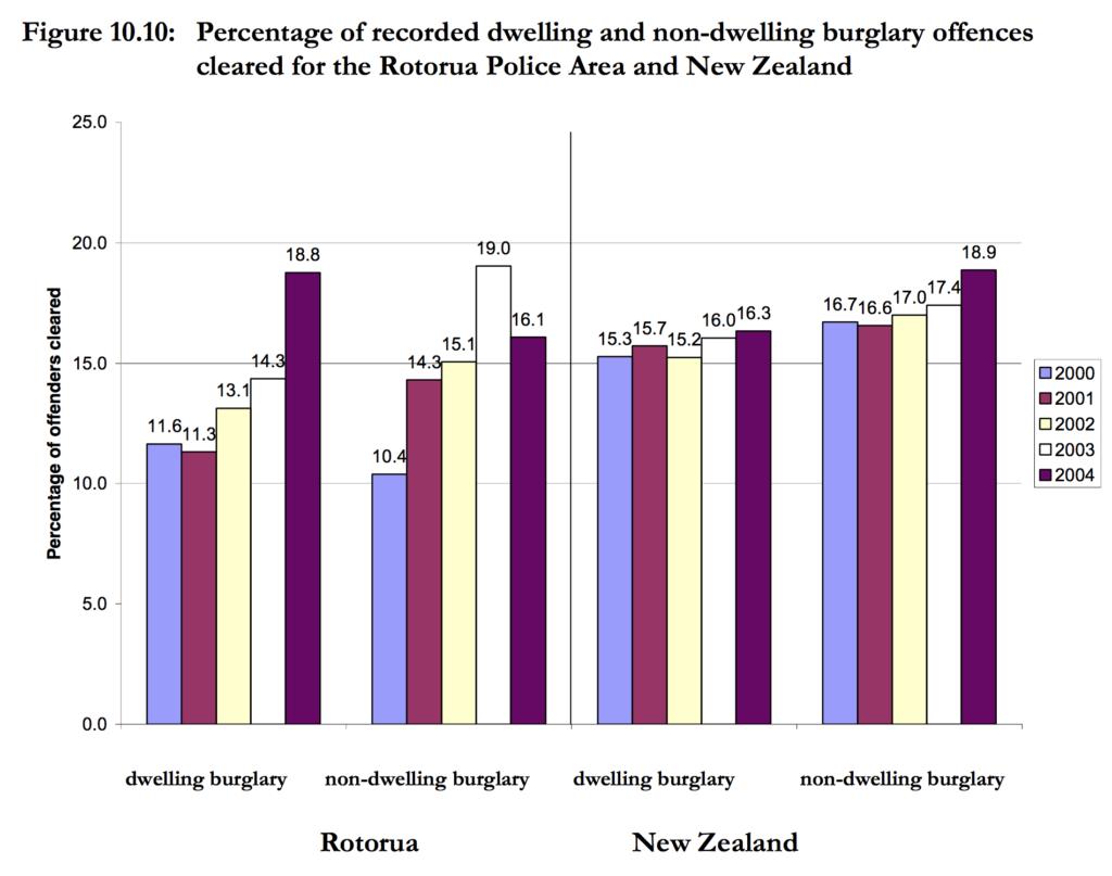 dwelling versus non-dwelling