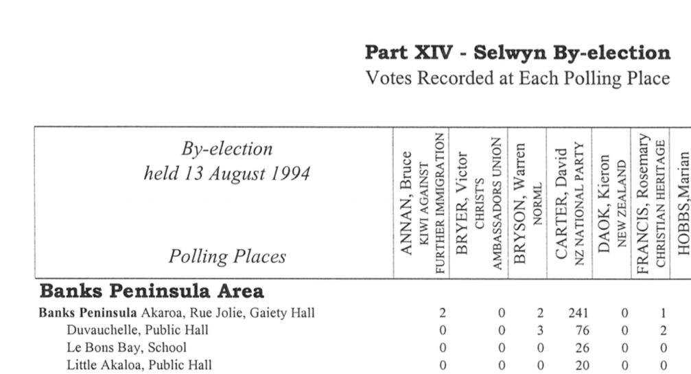 1994 Selwyn By-election